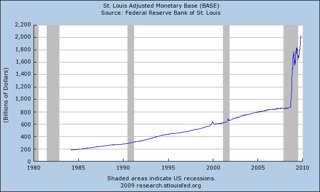 monetary-base-11_9_9