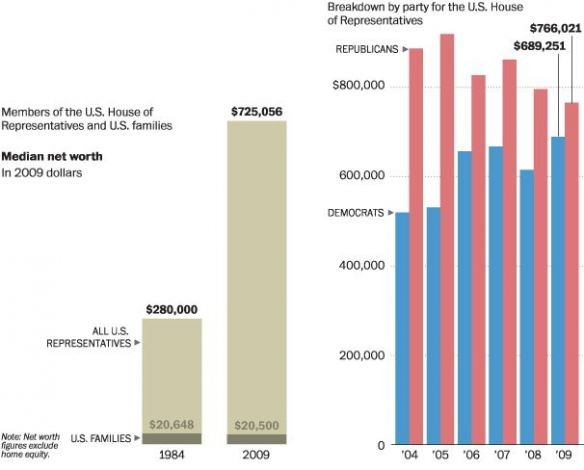 congressional-net-worth