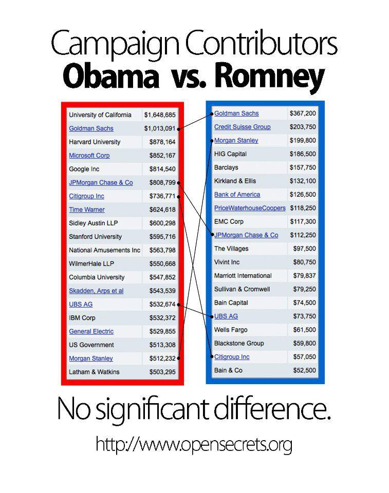 obama-vs-romney-donors
